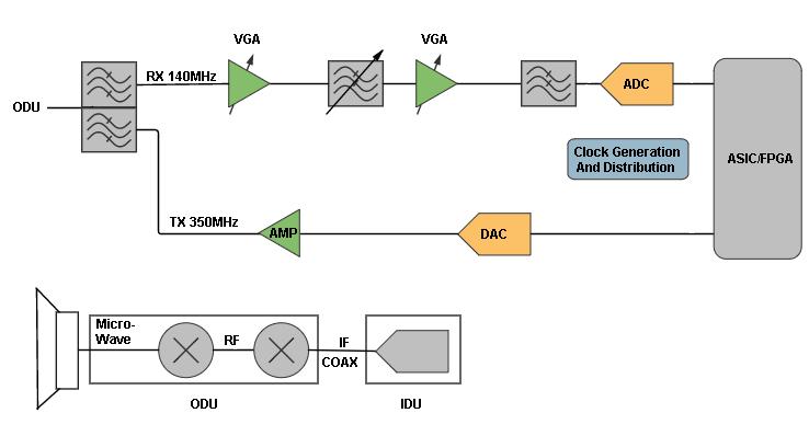 wireless infrastructure analog devices rh analog com